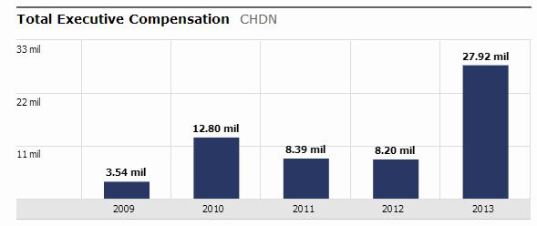CHDN Key Exec Compensation massive pay raise